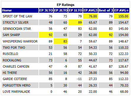 RaceXpert EP Ratings